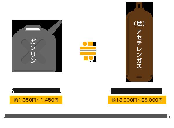 ガソリン9L〜10L(約1350円〜1450円)≒アセチレン7kg/1本(約13000円〜28000円)
